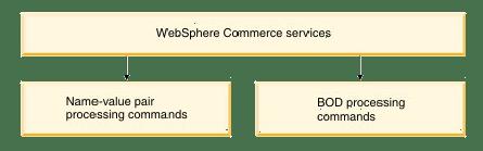 IBM Websphere Commerce Server, Business Logic Layer,