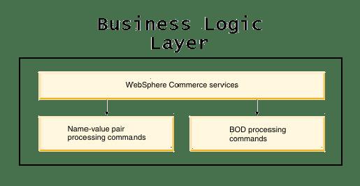 Business Logic Layer