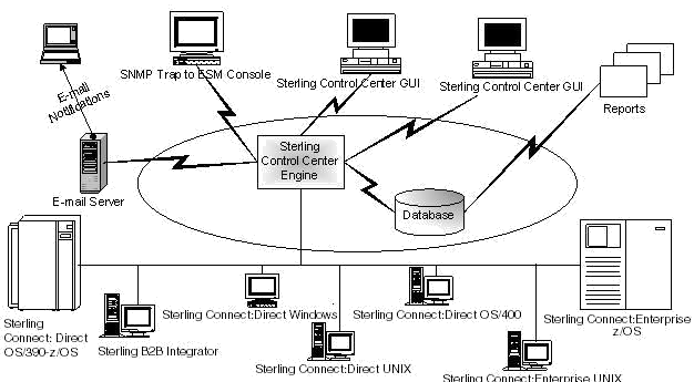 Control Center Processing Events, IBM, Control Center, IBM Control Center, Pragma edge, Pragmaedge, Sterling Control Center,