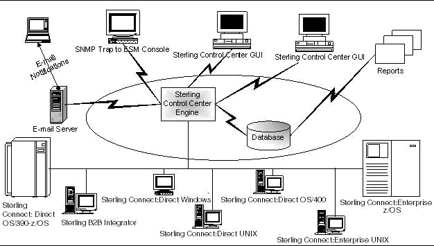 Control Center Processing Events, IBM, Control Center, IBM Control Center, Pragma edge, Pragmaedge, Sterling Control Center,