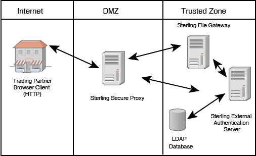 Enable Trusted Transactions, IBM, Sterling, Secure Proxy, IBM Sterling Secure Proxy, Pragma edge, Pragmaedge, Sterling Secure Proxy,