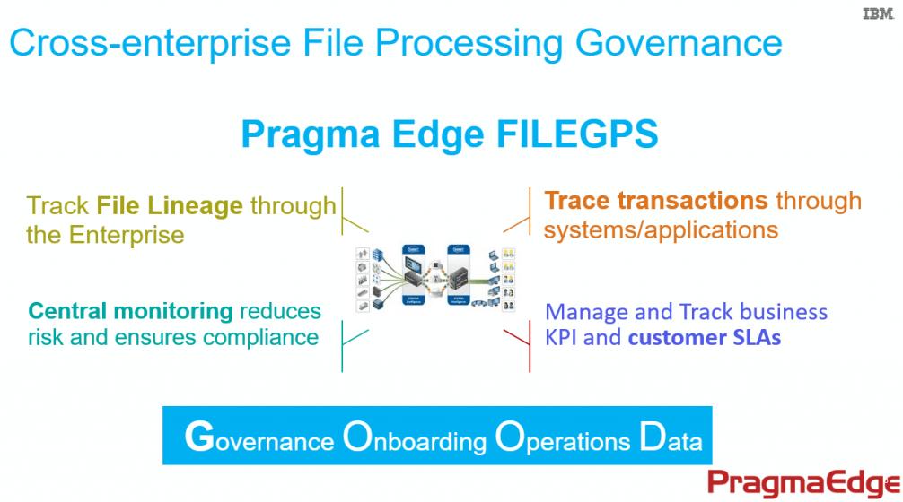 File-Processing-Governance, FileGPS, Business Monitor, IBM, Data Processing, Machine Learning, Pragama Edge, PragmaEdge,