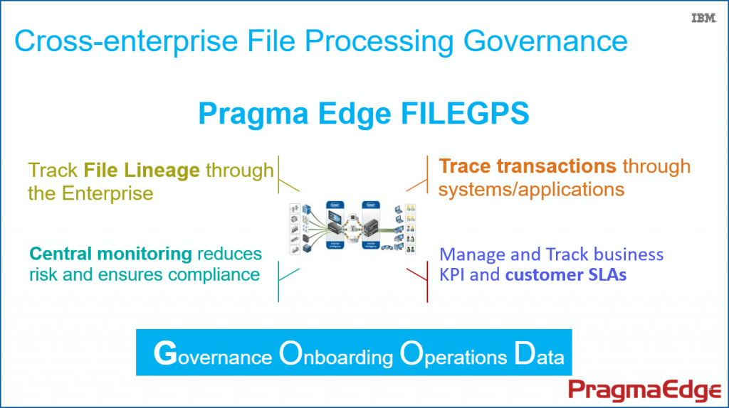 File-Processing-Governance, FileGPS, Business Monitor, IBM, Data Processing, Machine Learning, Pragama Edge, PragmaEdge,