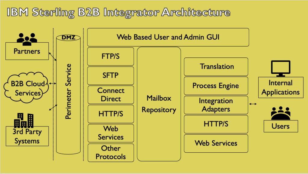 IBM Sterling B2B Integrator,