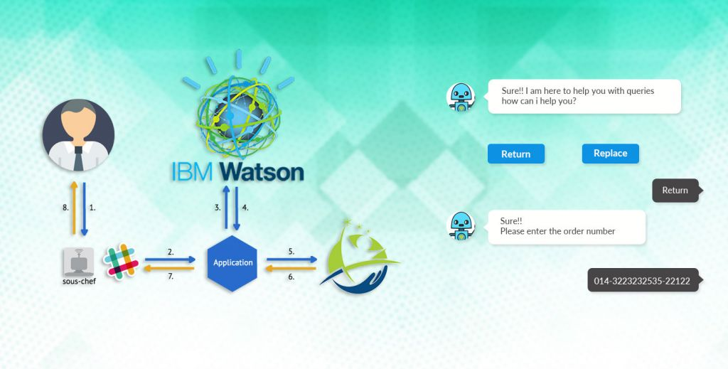 IBM-Watson,IBM, Watson, IBM watson, Pragmaedge, Pragma Edge, B2B, B2B solution,