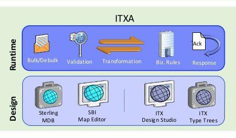 ITXA-Transforming, IBM Transformation Extender Advanced, IBM, IBM ITXA, ITXA, BM Sterling Integrator, Pragma edge, Pragmaedge, Sterling Integrator, B2B, B2B integrator,