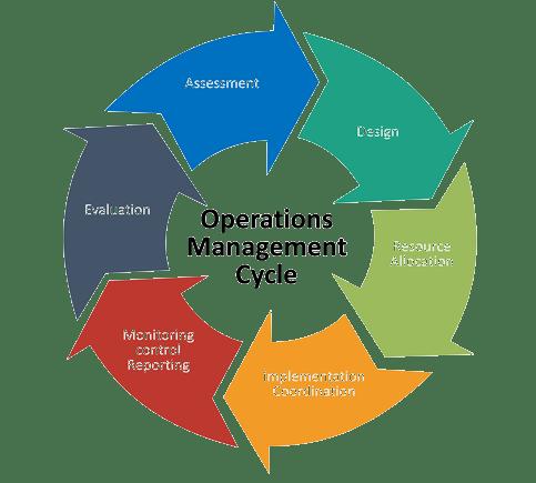 Operational Management, IBM, Sterling, Secure Proxy, IBM Sterling Secure Proxy, Pragma edge, Pragmaedge, Sterling Secure Proxy,