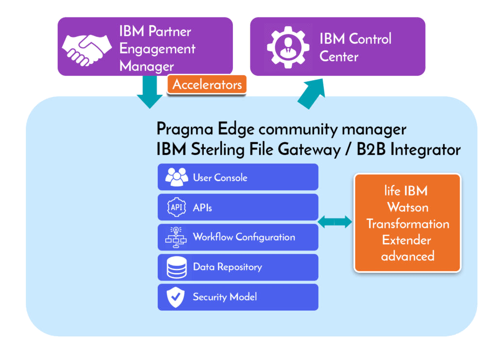 PCM Design, Pragma edge community-manager, onboarding, IBM, Cloud Ready, Automation, Pragmaedge,