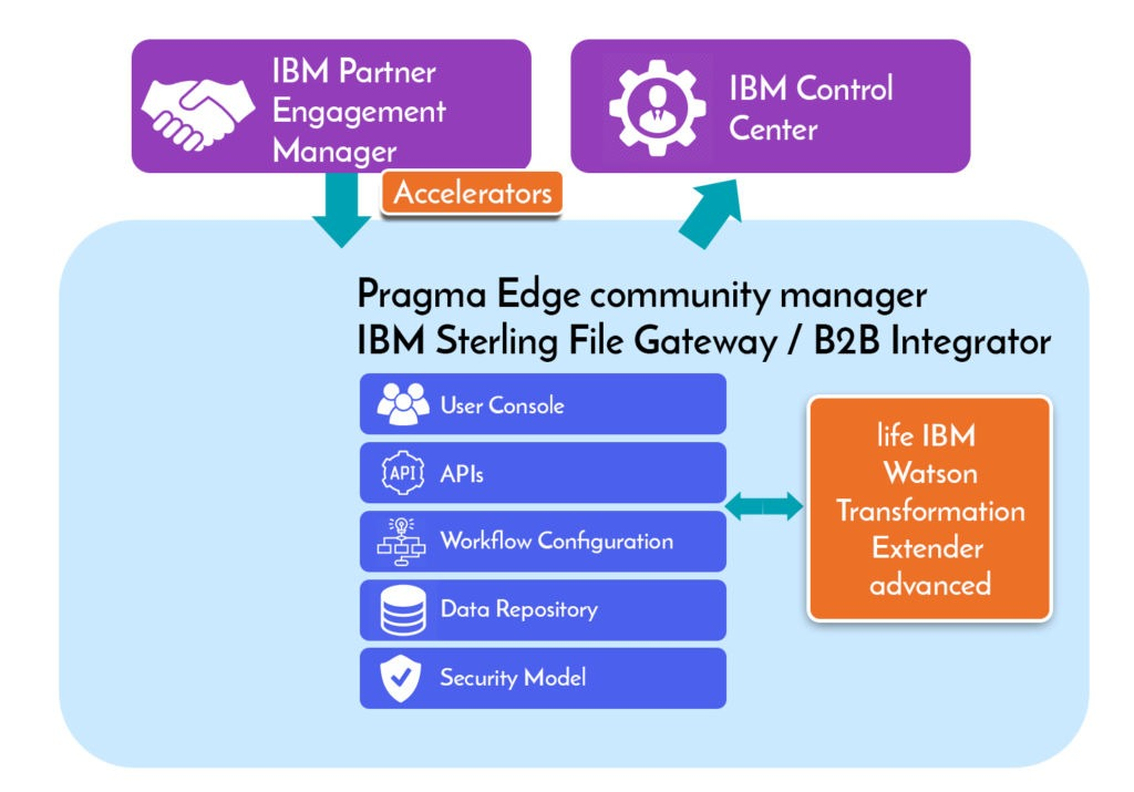 PCM_design, Pragmaedge, Pragma edge, IBM, partner engagement manager,