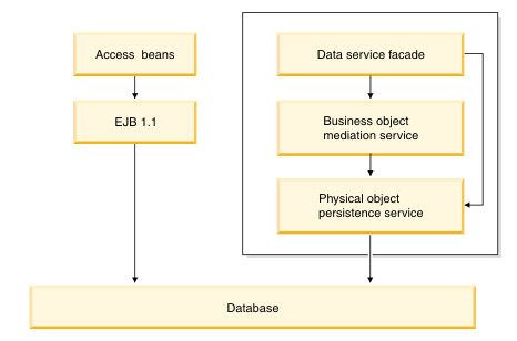 IBM Websphere Commerce Server, Persistence Layer