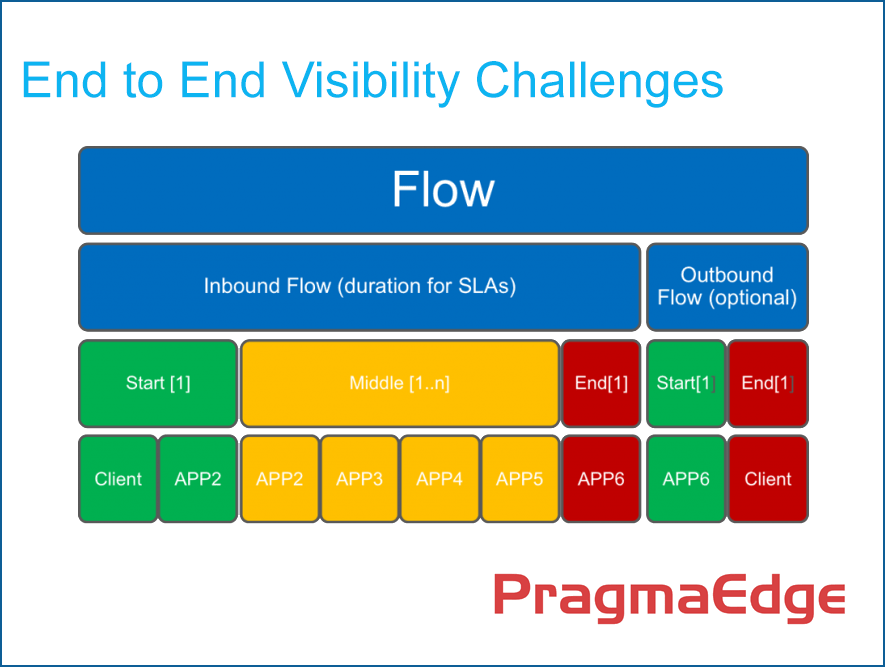 PragmaEdge FileGPS Business User Interface
