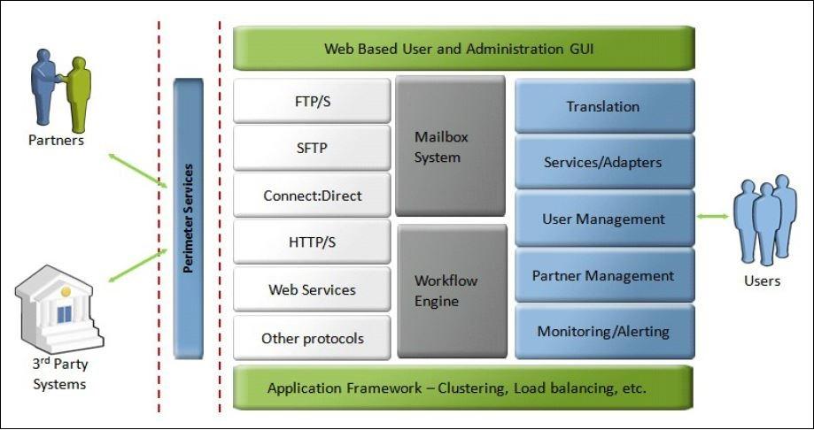 SFG-protocols, IBM, Sterling, File Gateway, IBM sterling file gateway, Pragma edge, Pragmaedge, Sterling file gateway,