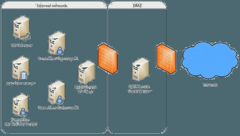 Secure Proxy Speed