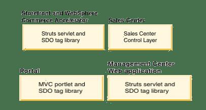 IBM Websphere Commerce Server - Service Layer