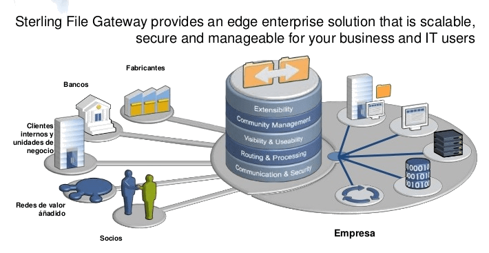 Sterling Scalability, IBM, Sterling, File Gateway, IBM sterling file gateway, Pragma edge, Pragmaedge, Sterling file gateway,