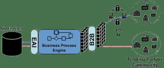 Trading Partner Management, IBM, IBM Sterling Integrator, Pragma edge, Pragmaedge, Sterling Integrator, B2B, B2B integrator,