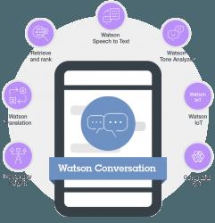 Watson-Conversation, IBM, Watson, IBM watson, Pragmaedge, Pragma Edge, B2B, B2B solution,