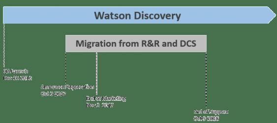 Watson Discovery, IBM, Watson, IBM watson, Pragmaedge, Pragma Edge, B2B, B2B solution,
