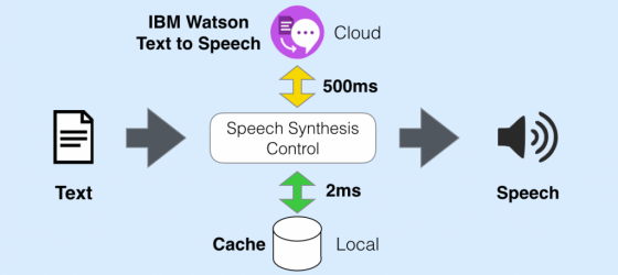 Watson-Text-To-Speech