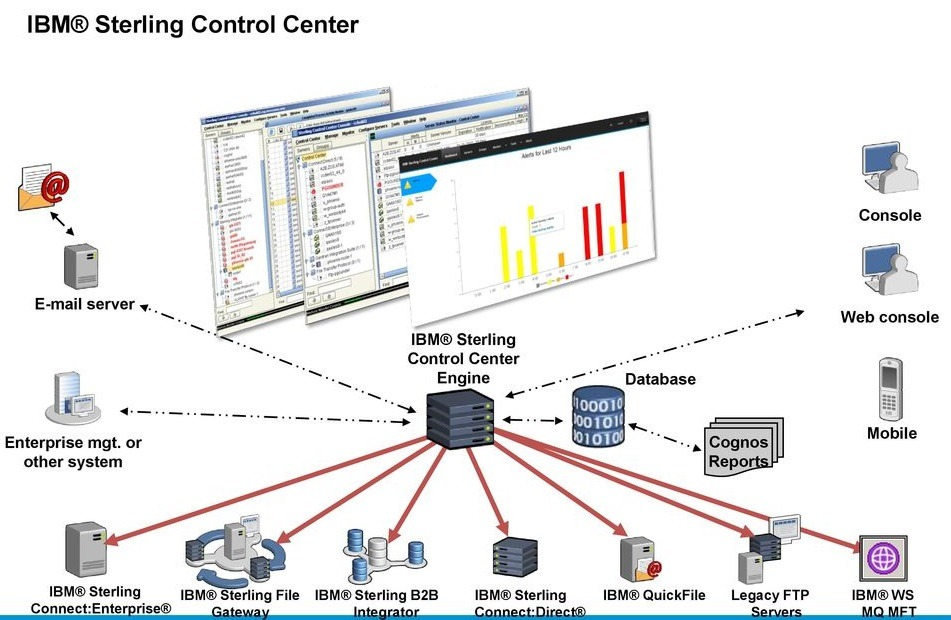 control-center, IBM, Control Center, IBM Control Center, Pragma edge, Pragmaedge, Sterling Control Center,