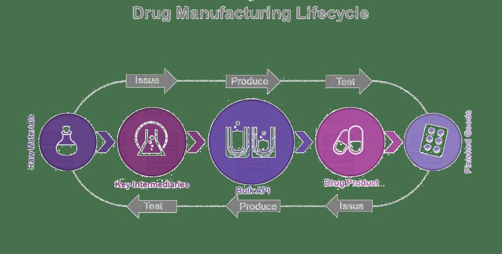 Blockchain Pharmaceutical, Blockchain, Hyperledger, Blockchain-Hyperledger, IBM, Pragma edge, Pragmaedge,