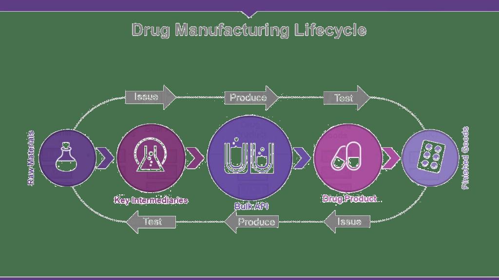 Blockchain Pharmaceutical