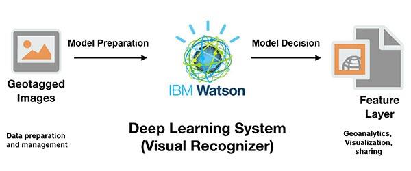 Deep Learning - Machine Learning, Machine Learning, IBM, Pragma Edge, Pragmaedge, B2B, B2B solution, Big data, Big data and Machine learning,