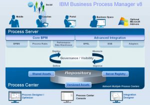 Business Process Manager, IBM BPM, BPM, API Management, API Manager, IBM, Pragma Edge, Pragmaedge, B2B, B2B solution,