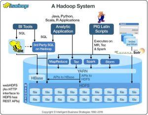 IBM Hadoop, Hadoop, bigdata, IBM, Pragma edge, Pragmaedge, B2B,