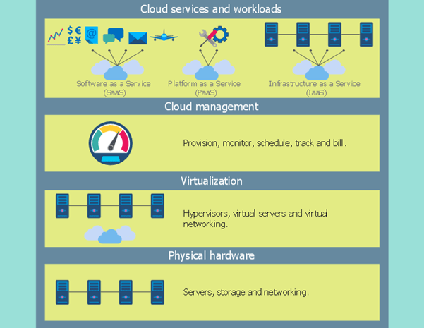 IBM Smart Cloud Flow Chart Example, Smart Cloud, IBM, Pragma edge, Pragmaedge, B2B, B2B integrator, IBM Smart Cloud, Cloud, Pragma Edge Cloud migration,