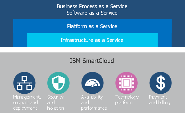 IBM Smart Cloud Options, Smart Cloud, IBM, Pragma edge, Pragmaedge, B2B, B2B integrator, IBM Smart Cloud, Cloud, Pragma Edge Cloud migration,