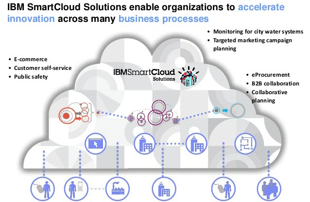 IBM Smart Cloud Solutions, Smart Cloud, IBM, Pragma edge, Pragmaedge, B2B, B2B integrator, IBM Smart Cloud, Cloud, Pragma Edge Cloud migration,