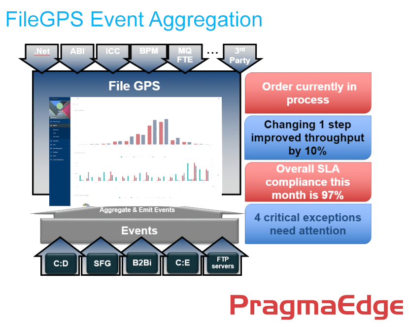 PragmaEdge FileGPS Data Enrichment