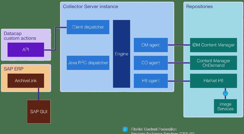 PragmaEdge Stream analytics export to other targets, data, Data capture, Advanced, Advanced data capture, IBM, Pragma edge, Pragmaedge,