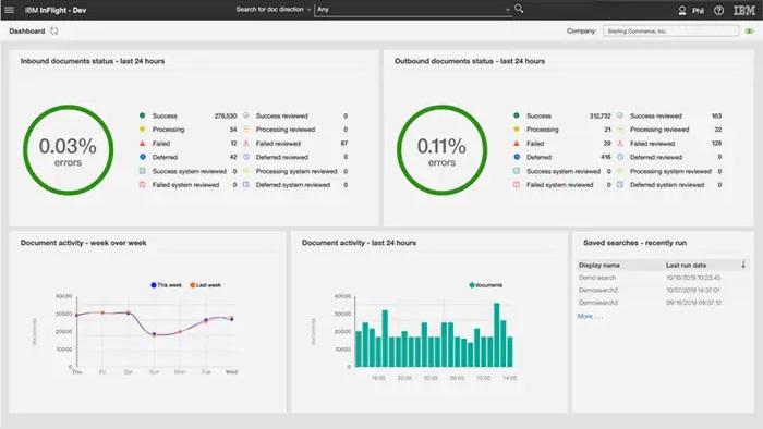IBM, Sterling Supply Chain Business Network, Pragama Edge,