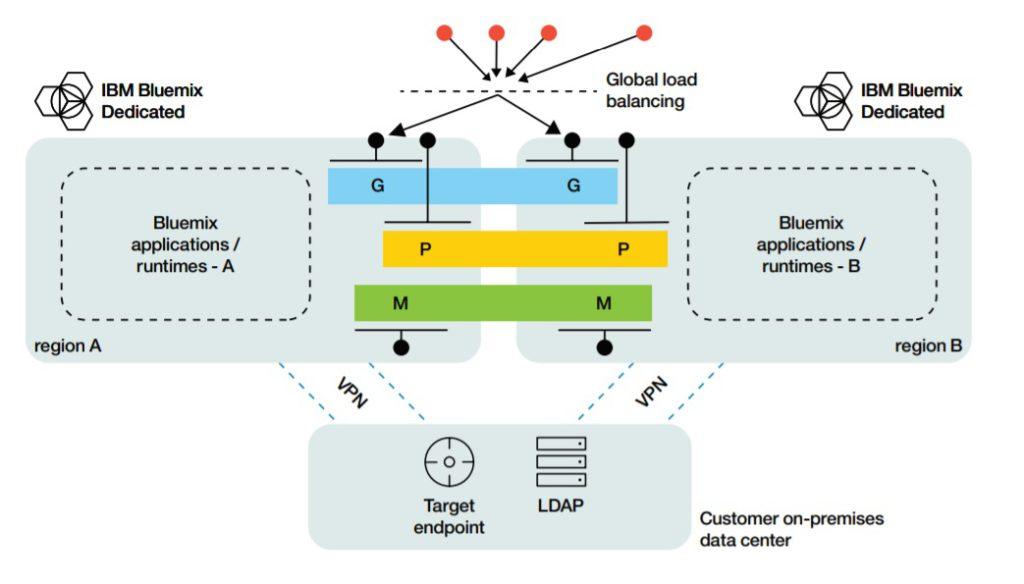 IBM API Connect, IBM, API, APP, Connect, API Connect, Pragmaedge,