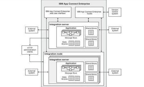 IBM App Connect Enterprise, IBM, APP, API, Pragmaedge, Connect Enterprise,