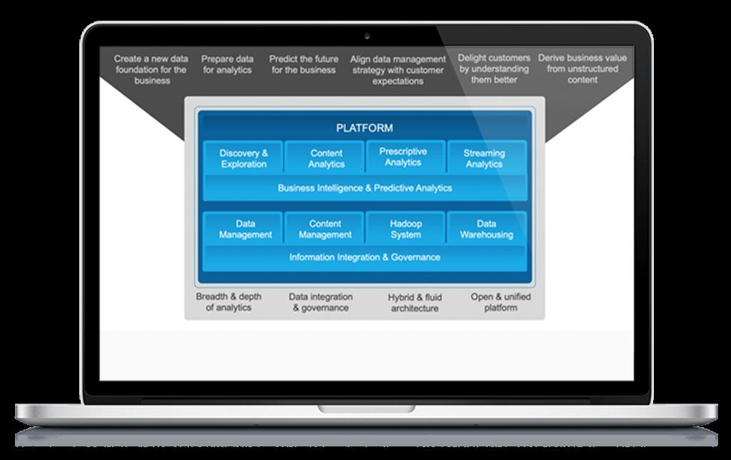 IBM, Data Processing, Machine Learning, Pragama Edge, PragmaEdge,