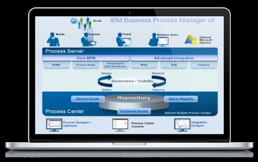 Business Process Manager, IBM BPM, BPM, API Management, API Manager, IBM, Pragma Edge, Pragmaedge, B2B, B2B solution,