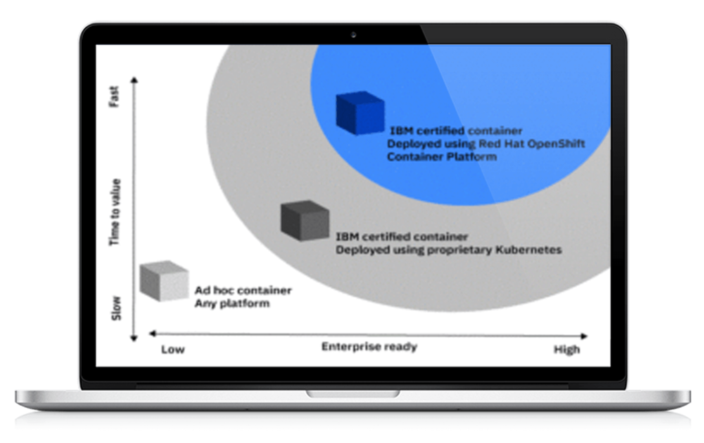 IBM, Pragmaedge, IBM Certified Containers, IBM Certified Containers for B2B Collaboration,