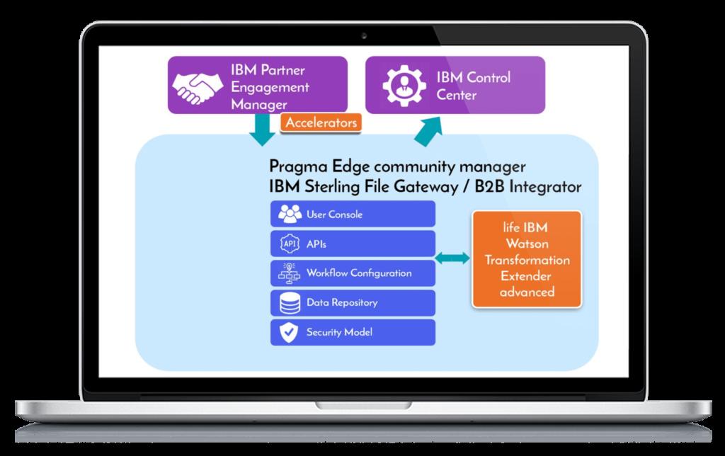 PCM_design, Pragmaedge, Pragma edge, IBM, partner engagement manager,
