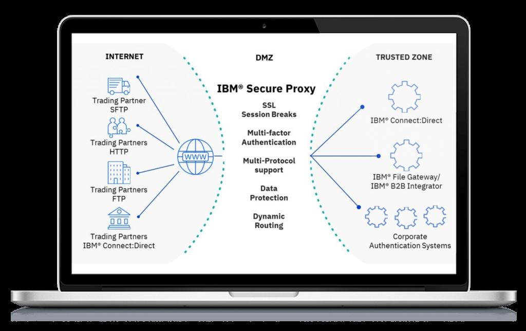 IBM, Sterling, Secure Proxy, IBM Sterling Secure Proxy, Pragma edge, Pragmaedge, Sterling Secure Proxy,