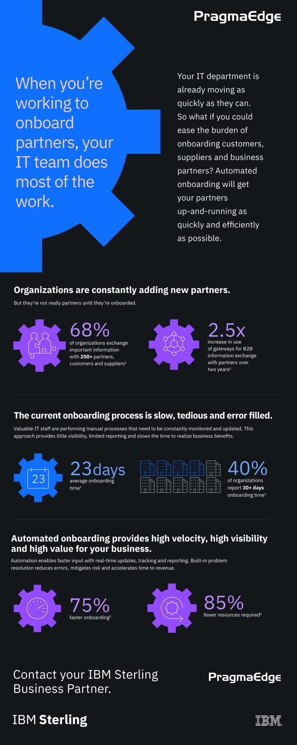 pem, partner engagement manager, cloud, IBM, Watson, IBM Watson, Supply chain,