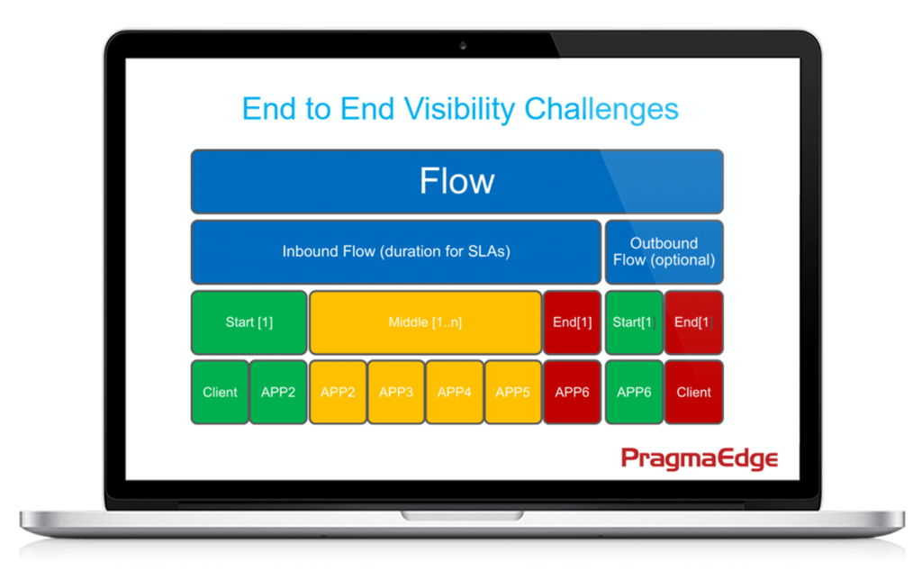 Filegps, SaaS, Business Monitor, IBM, Data Processing, Machine Learning, Pragama Edge, PragmaEdge,