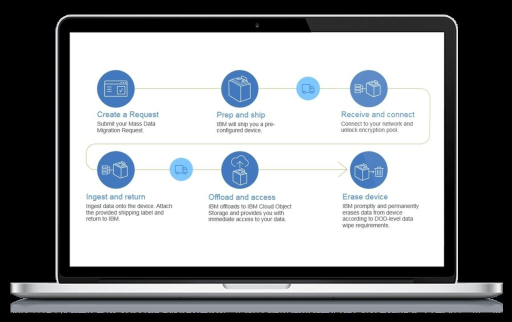 IBM Cloud Migration, Cloud migration, IBM, Pragma edge, Pragmaedge, Sterling Integrator, B2B, B2B integrator, IBM Cloud Migration, Cloud, Pragma Edge Cloud migration,
