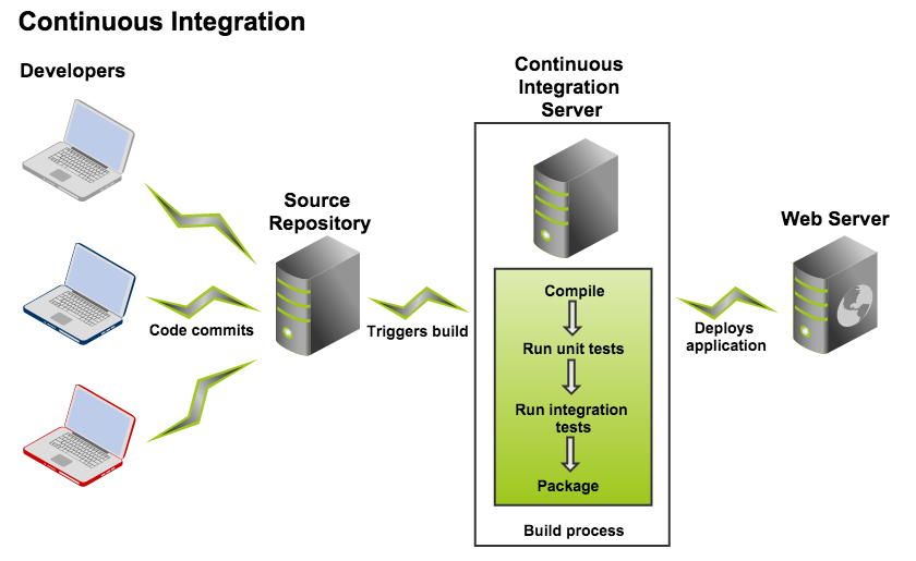 Configure integration servers, IBM, APP Connect Enterprise, Pragma Edge, Pragmaedge