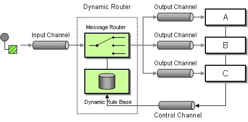 Message routing, IBM APP Connect Enterprise, IBM, Pragmaedge, Pragma edge,