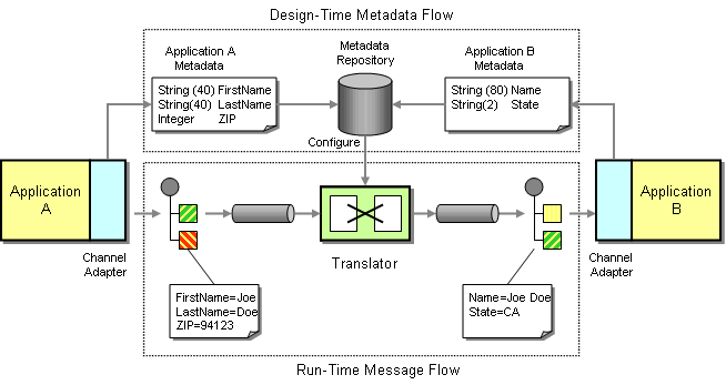 Message transformation, IBM APP Connect Enterprise, IBM, Pragmaedge, Pragma Edge,