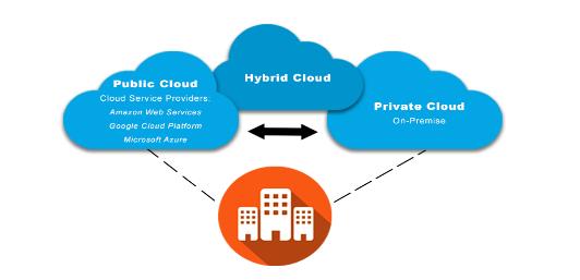 Cloud, hybrid cloud, ai, private cloud, public cloud, pragmaedge, ibm,